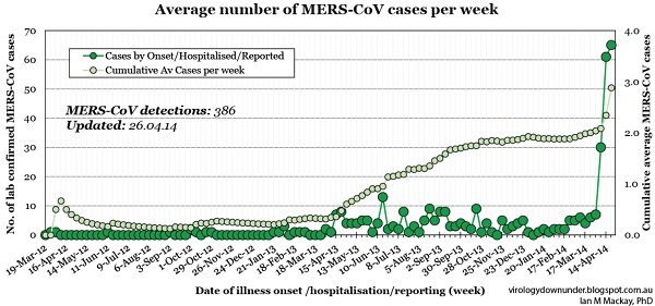 Chart of the Deadly MERS virus spreading out of control in Saudi Arabia, leaps to Egypt as global pandemic begins