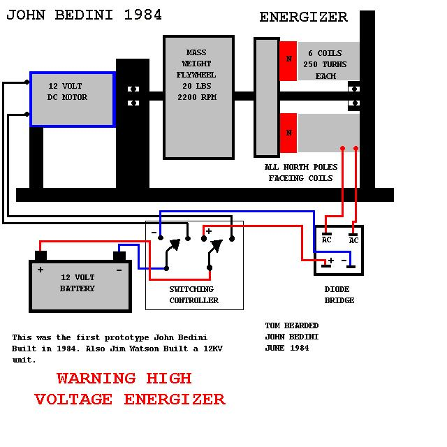 The Venus Project Foundation John Bedini S Free New Energy Generator
