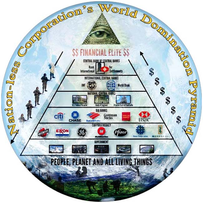 Nation-less Corporations World Domination Pyramid